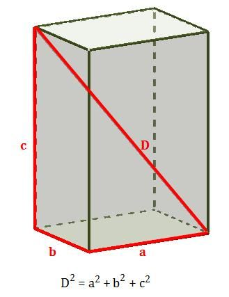 Drawing the 3D Pythagorean theorem