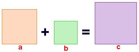 Equality of the sum of areas of the squares of the legs and the area of the square of the hypotenuse in the Pythagorean theorem