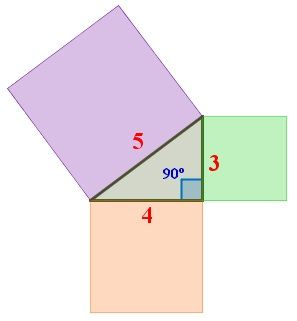 Example of the area of the squares of the legs and the hypotenuse