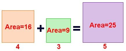 Example of equality of the sum of areas of the squares of the legs and the area of the square of the hypotenuse
