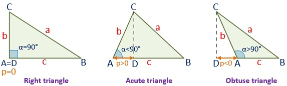 Drawing the three triangles (right, acute and obtuse) and its projection on the side