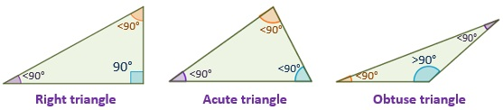 Drawing of triangle types according to their angles