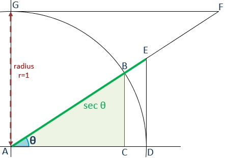 Drawing of the geometric representation of the secant