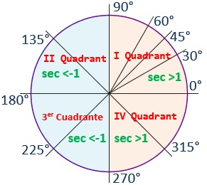 Drawing on the goniometric circumference of the secant of the most characteristic angles and the sign of the secant in each quadrant