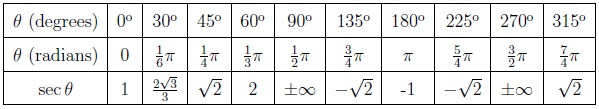 Table of the secant of the most characteristic angles (0º, 30º, 45º, 60º, 90º, 180º and 270º)